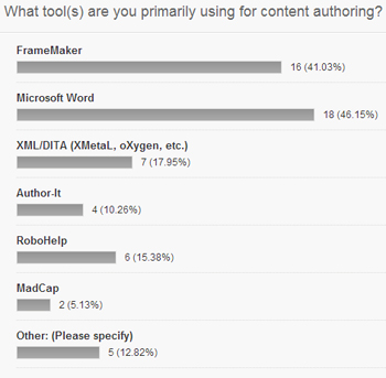 Authoring tool poll results