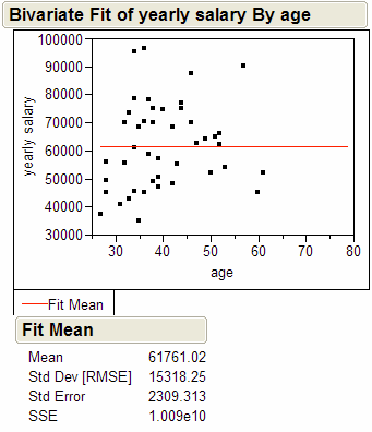 Bivariate Fit of yearly salary by Age