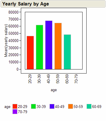 Yearly Salary by Age