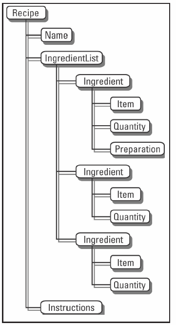 Figure 1. Recipe hierarchy
