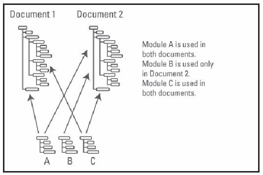 Figure 8. Content reuse minimizes the total amount of information being developed.